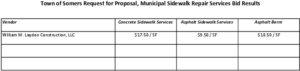 Icon of Sidewalk Repair Service Bid Results 06.23.2021