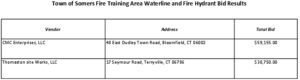 Icon of Fire Training Area Waterline And Hydrant Bid Results 07.15.2021