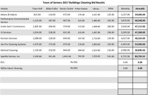 Icon of Somers Cleaning Bid Results 8 2017