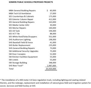 Icon of Somers Public Schools Proposed Projects